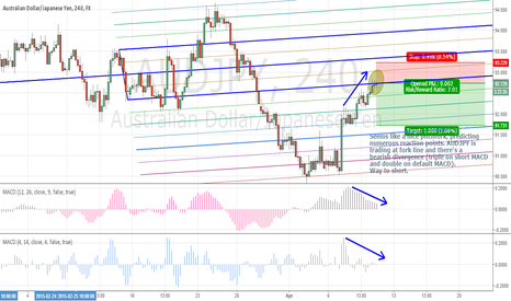 AUDJPY: AUDJPY running out of breath?
