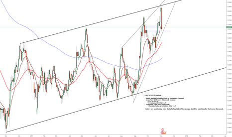 GBPCHF: GBPCHF Weekly Outlook 11/5