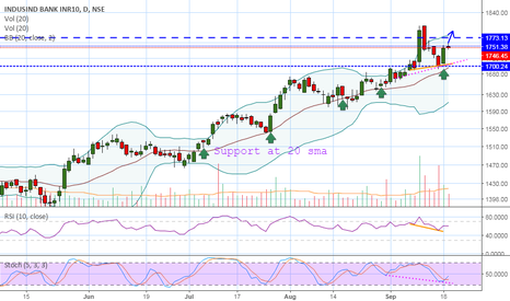 INDUSINDBK: INDUSINBK might be on move after  retracement...