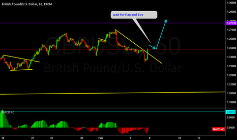 GBPUSD: GBPUSD waiting for a flag for the buy setup
