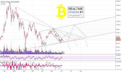 BTCUSD: BTC Realtime Analyse #1