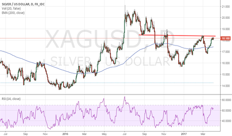 XAGUSD: Silver - IH&S in the making
