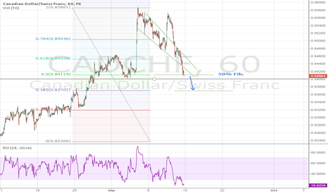CADCHF: CAD/CHF bounce or sink