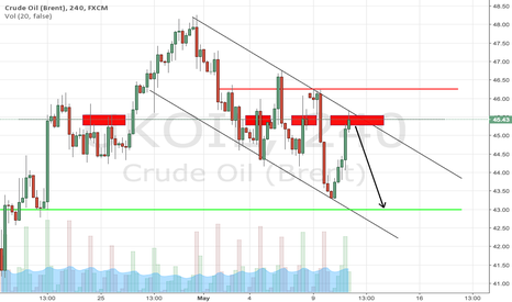 UKOIL: Crude oil channel with good structure