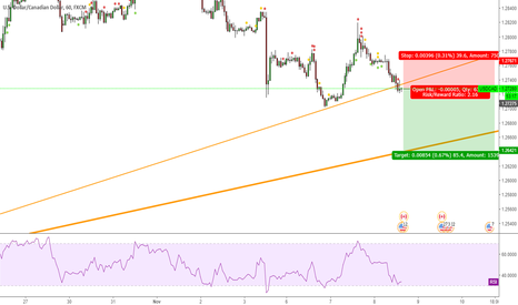 USDCAD: Short USDCAD now