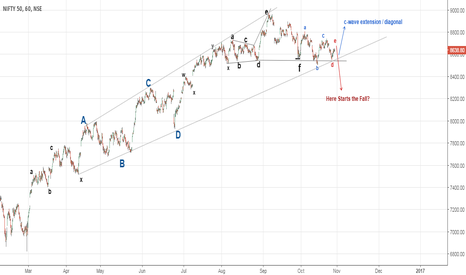 NIFTY: Is it the End OR again a continuation?