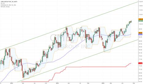 CME: Fine Trend
