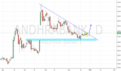 ANDHRABANK: Andhra Bank - Trendline Breakout from Lows