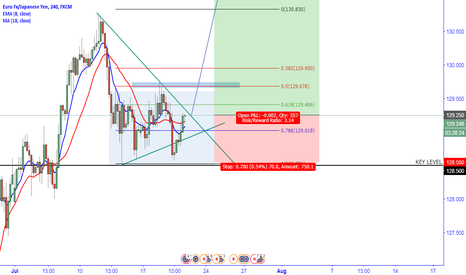 EURJPY: EURJPY 100 pip Consolidation awaits ECB