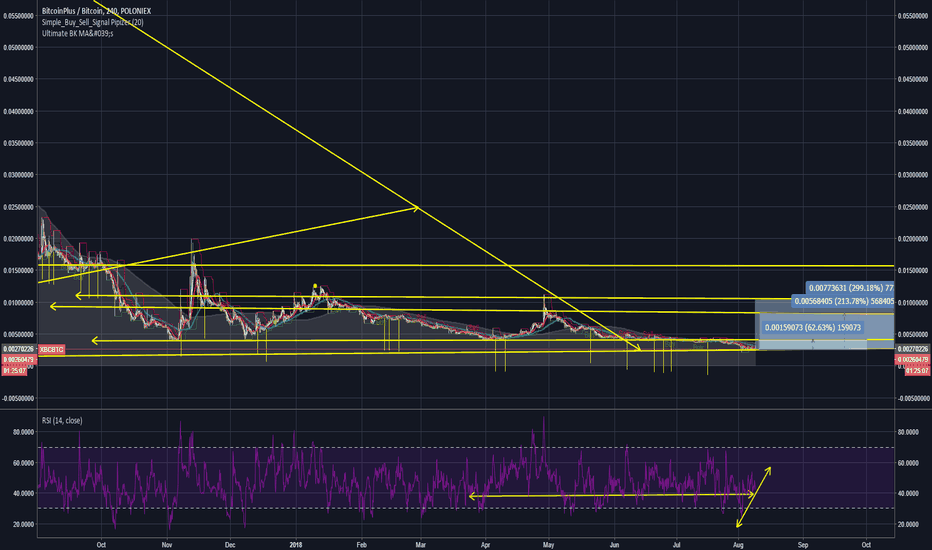 XBCBTC: Xbc time for some gains