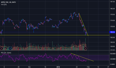 AAPL: Looking for an $AAPL up