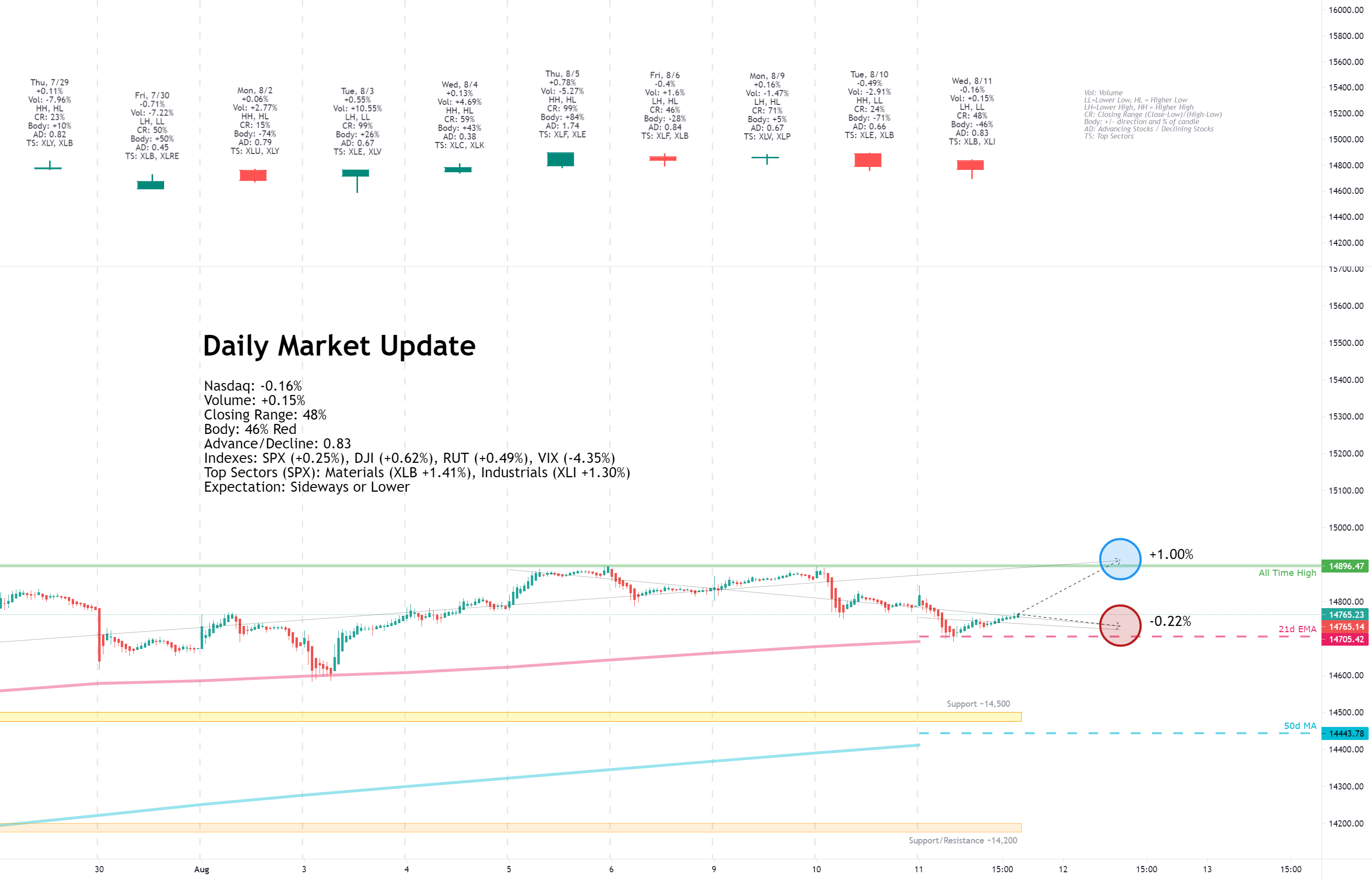 Daily Market Update for 8/11