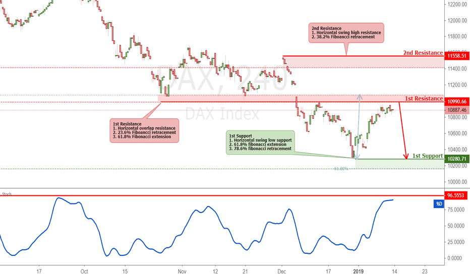 DAX: DAX Approaching Resistance, Potential Reversal