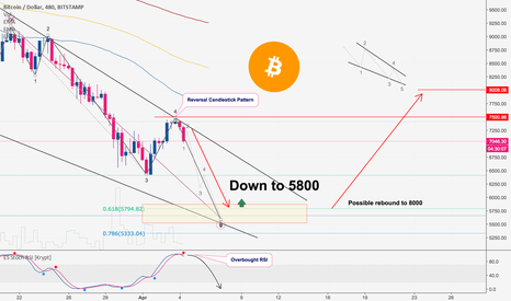 BTCUSD: Bitcoin Crash is Over, The Next Move and Buy Opportunities