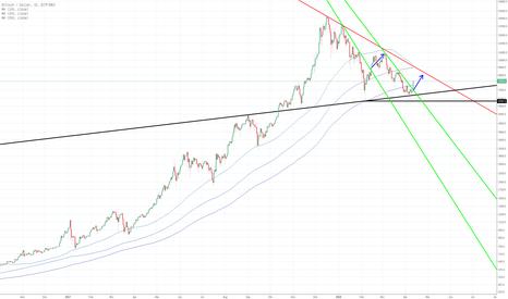 BTCUSD: BTC: Kurze Erholung oder neuer Bullrun? Long > 8600