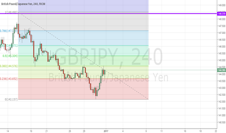 GBPJPY: possible Head and shoulders bottom
