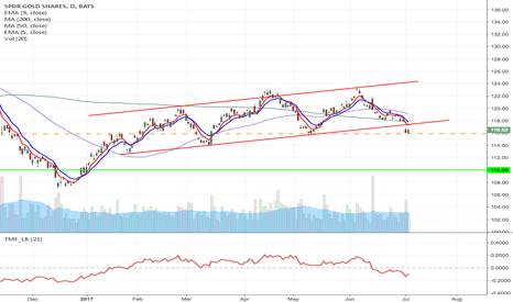 GLD: GLD- H&S breakdown short from current label to $110, October Put