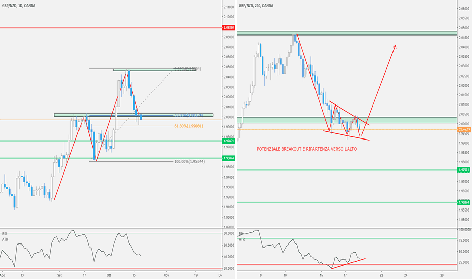 GBPNZD: GBP/NZD - Pin Bar D1 in Trend sull'ultimo Massimo + Wedge H4