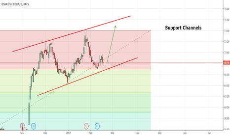 OSK: Price trading between Support and Resistance Channel