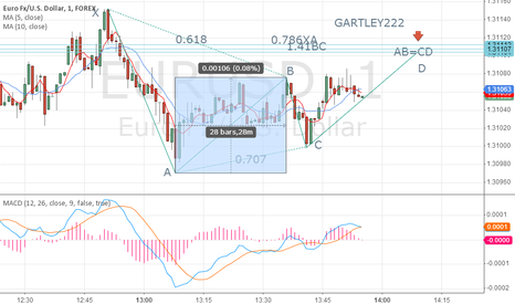 EURUSD: GARTLEY 222 IN EURUSD 1MIN