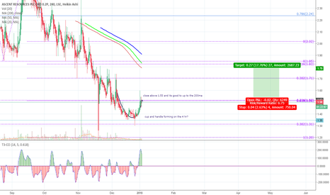 AST: #AST CUP AND HANDLE FORMING ON THE 4HR ?