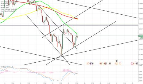 EURJPY: EUR/JPY set to ascend