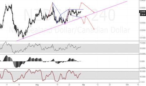 NZDCAD: Breakout Trading