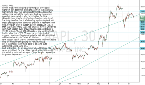 AAPL: APPLE: AAPL Island reversal from top still unfilled = vulnerable