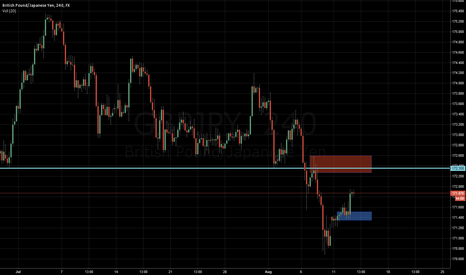 GBPJPY: GBPJPY countertrend demand zone play