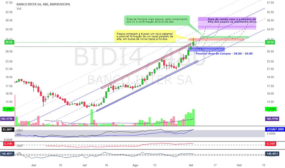 BIDI4: BIDI4 - Banco Inter - Hora de Vender?