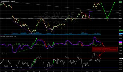 SLW: Huge Bearish divergence