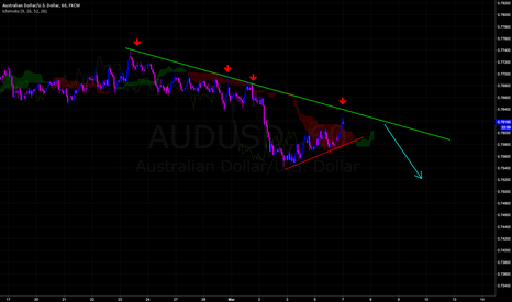 AUDUSD: Shorting the Pullback.