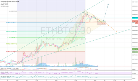 ETHBTC: eth head and shoulders pattern inside triangle