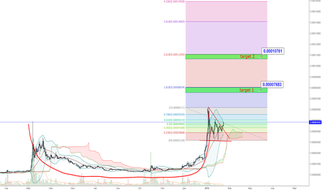 STRBTC: str/btc long