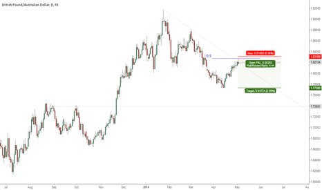 GBPAUD: #GBPAUD Possible Short