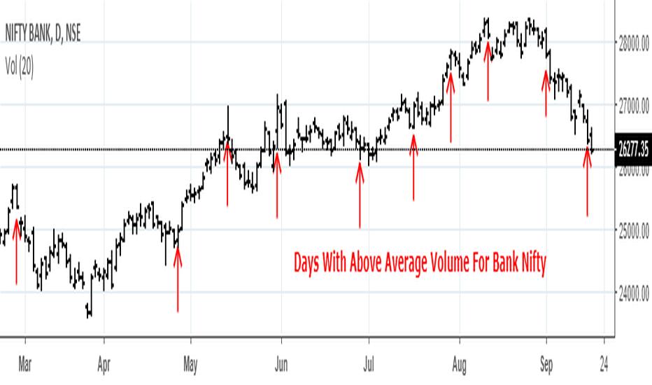 BANKNIFTY: Bank Nifty Volume Study