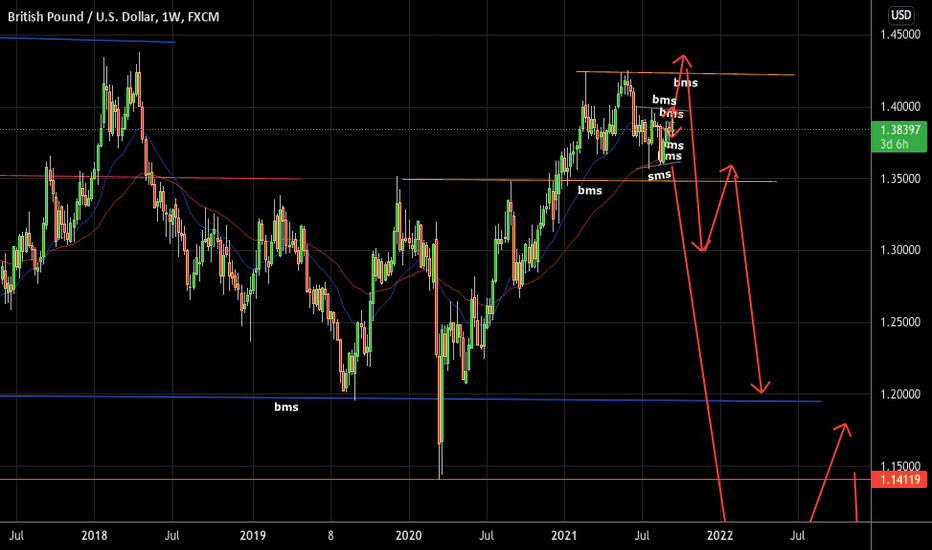 gbpusd Long term sell short term buy