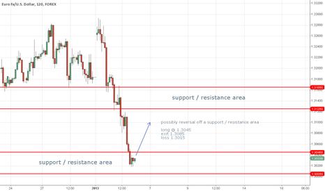 EURUSD: EUR/USD 2H reversal