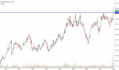 RALLIS: Close above the Weekly Highs