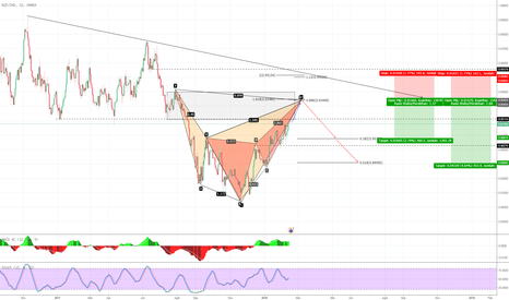 NZDCAD: NZD CAD peluang sell ,  bearish cypher + bearish butterfly