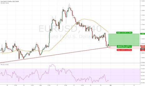 EURUSD: Riding the Trend Line at EURUSD