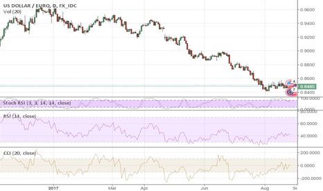 USDEUR: Draghi vs. Yellen – EURUSD wins