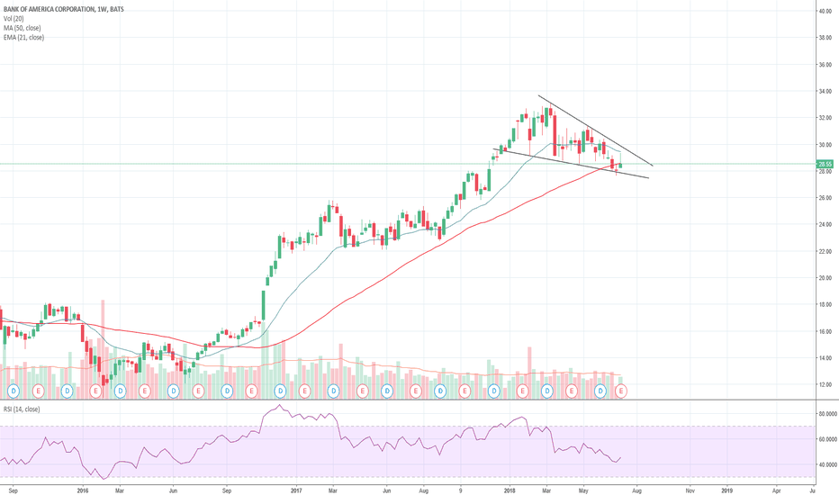 BAC: Falling wedge on  $BAC