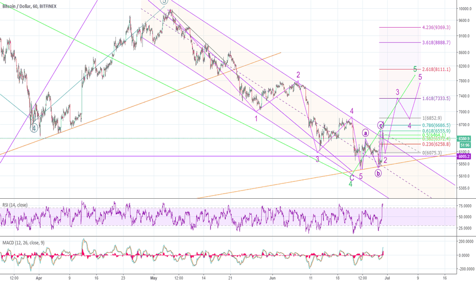 BTCUSD: BTC near term pull back, then brief move up (7300ish 1st target)