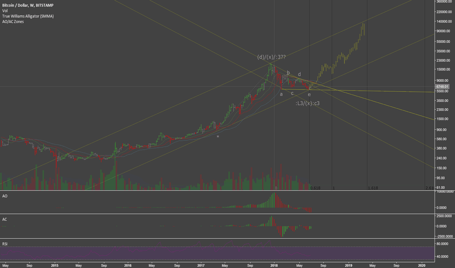 BTCUSD: Market-wide Reversal Beginning Now, BTC going to 100k Next Year