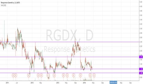 RGDX: rgdx