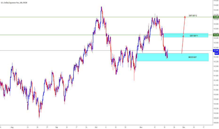 USDJPY: USDJPY= LOOKINH FOR BUY