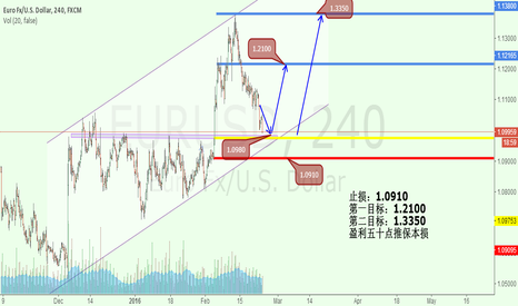 EURUSD: A EURUSD IDEAL ABOUT PARALLEL CHANNEL