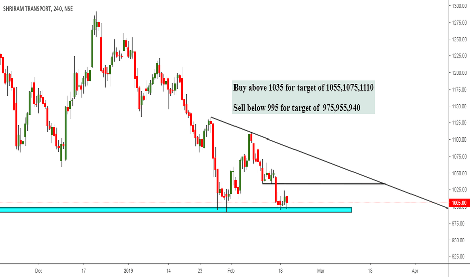 SRTRANSFIN: View On Shriram Transport -2B pattern