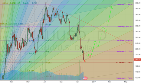 XAUUSD: Gold - Medium-Term Forecast